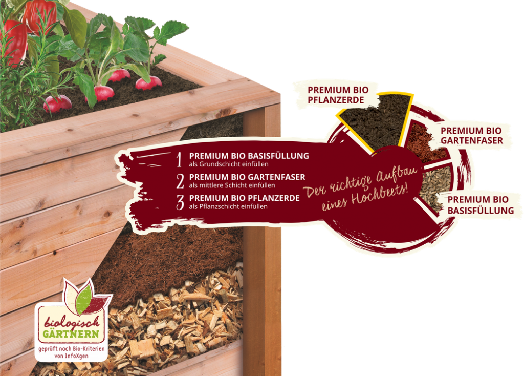 Premium Bio Pflanzerde