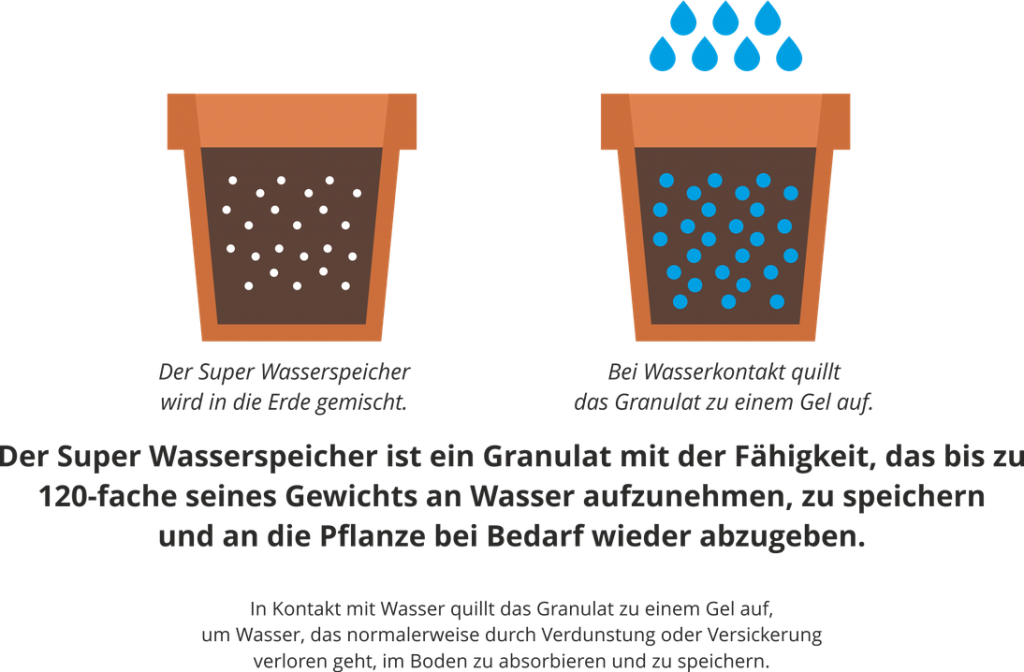 Super Wasserspeicher Empfinger Erklärung